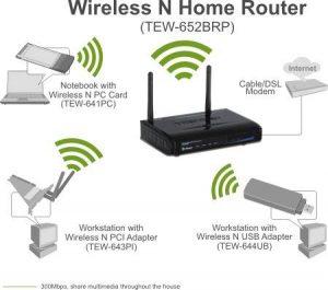 tipos de router